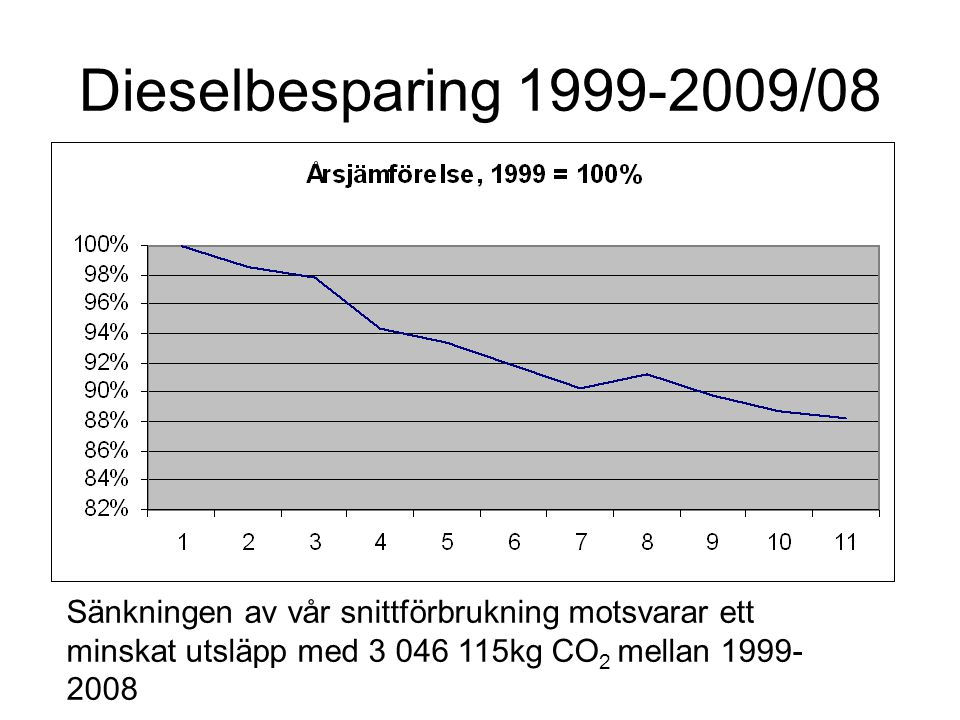 Dieselbesparing 1999-2009/08 Sänkningen av vår snittförbrukning motsvarar ett minskat utsläpp med 3 046 115kg CO2 mellan 1999-2008.