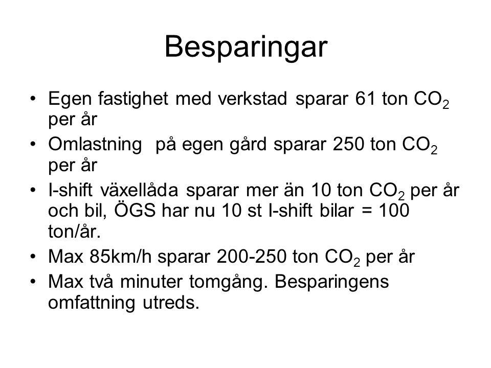 Besparingar Egen fastighet med verkstad sparar 61 ton CO2 per år
