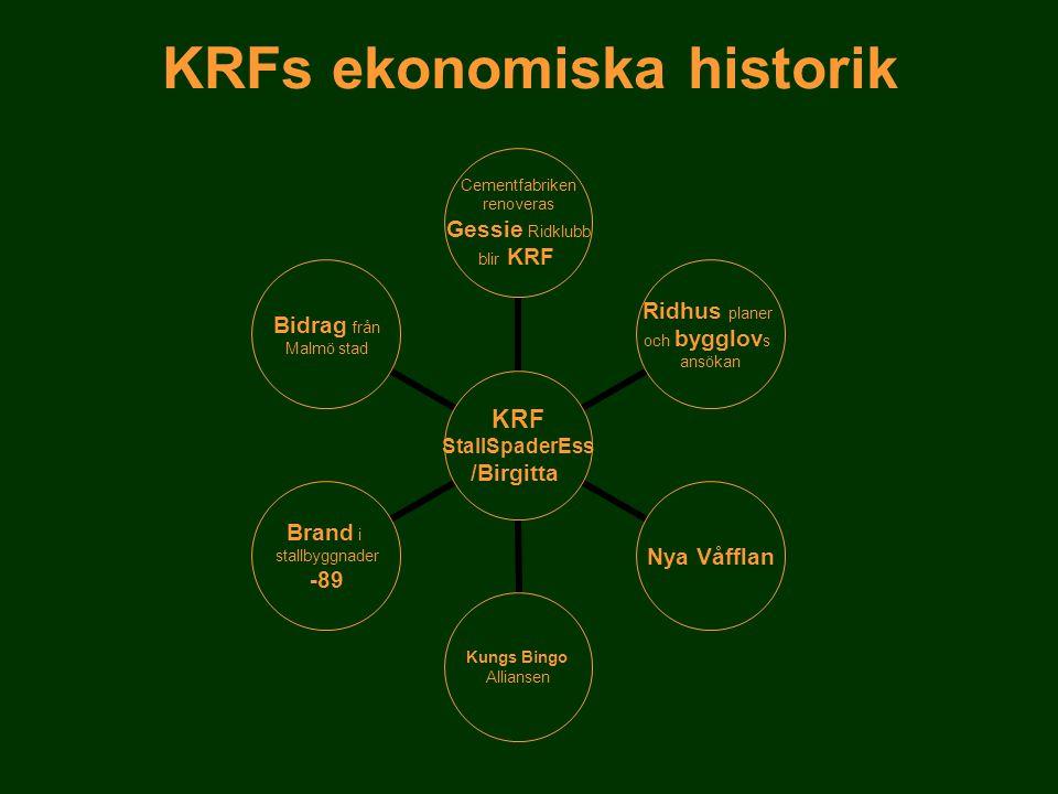 KRFs ekonomiska historik