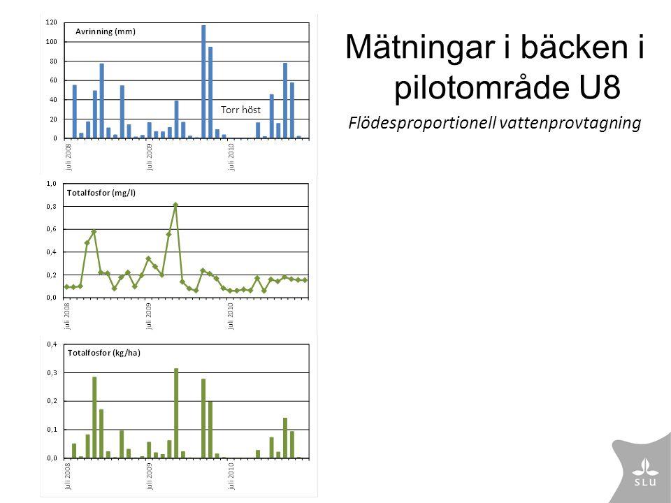 Mätningar i bäcken i pilotområde U8