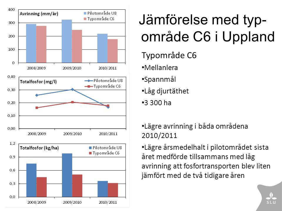 Jämförelse med typ-område C6 i Uppland