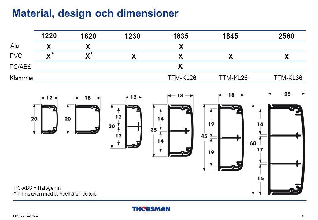 Material, design och dimensioner
