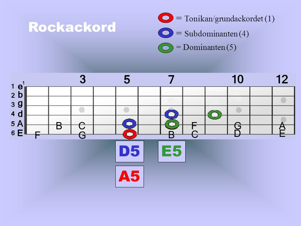 D5 E5 A5 Rockackord = Tonikan/grundackordet (1) = Subdominanten (4) B