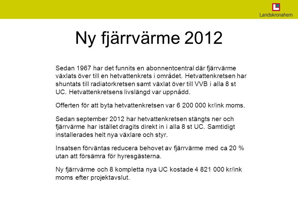 Ny fjärrvärme 2012