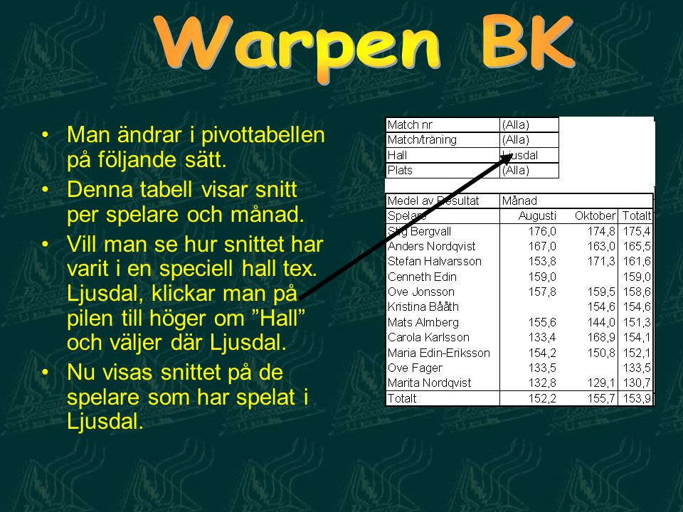 Warpen BK Man ändrar i pivottabellen på följande sätt.