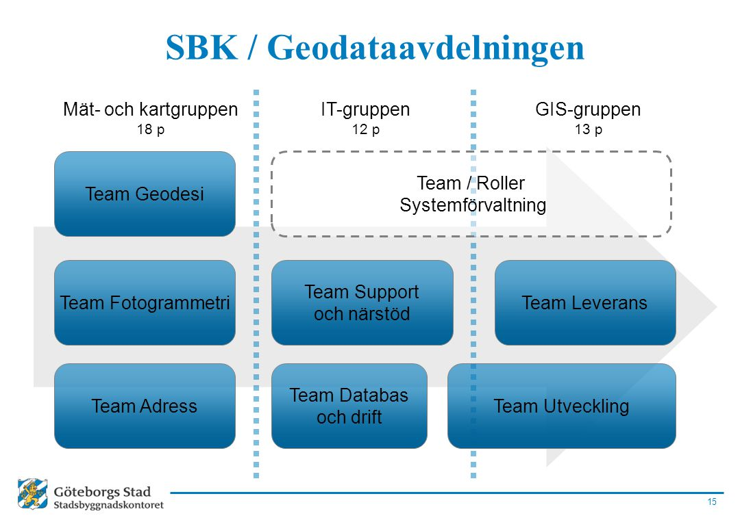 SBK / Geodataavdelningen