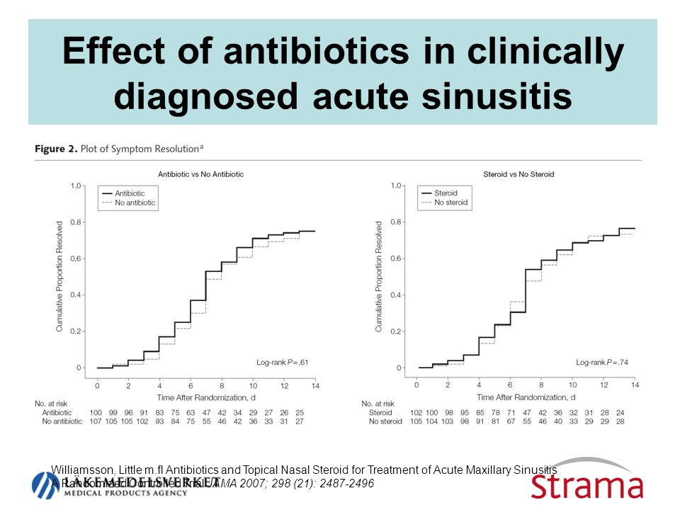 Effect of antibiotics in clinically diagnosed acute sinusitis