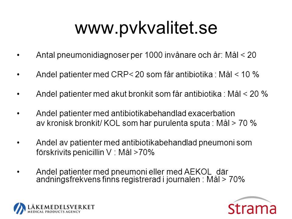 www.pvkvalitet.se Antal pneumonidiagnoser per 1000 invånare och år: Mål < 20. Andel patienter med CRP< 20 som får antibiotika : Mål < 10 %