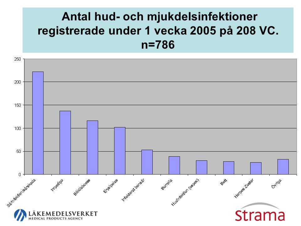Antal hud- och mjukdelsinfektioner registrerade under 1 vecka 2005 på 208 VC.