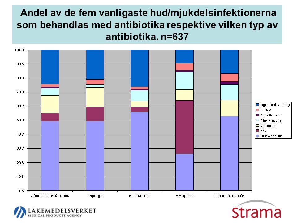 Andel av de fem vanligaste hud/mjukdelsinfektionerna som behandlas med antibiotika respektive vilken typ av antibiotika.