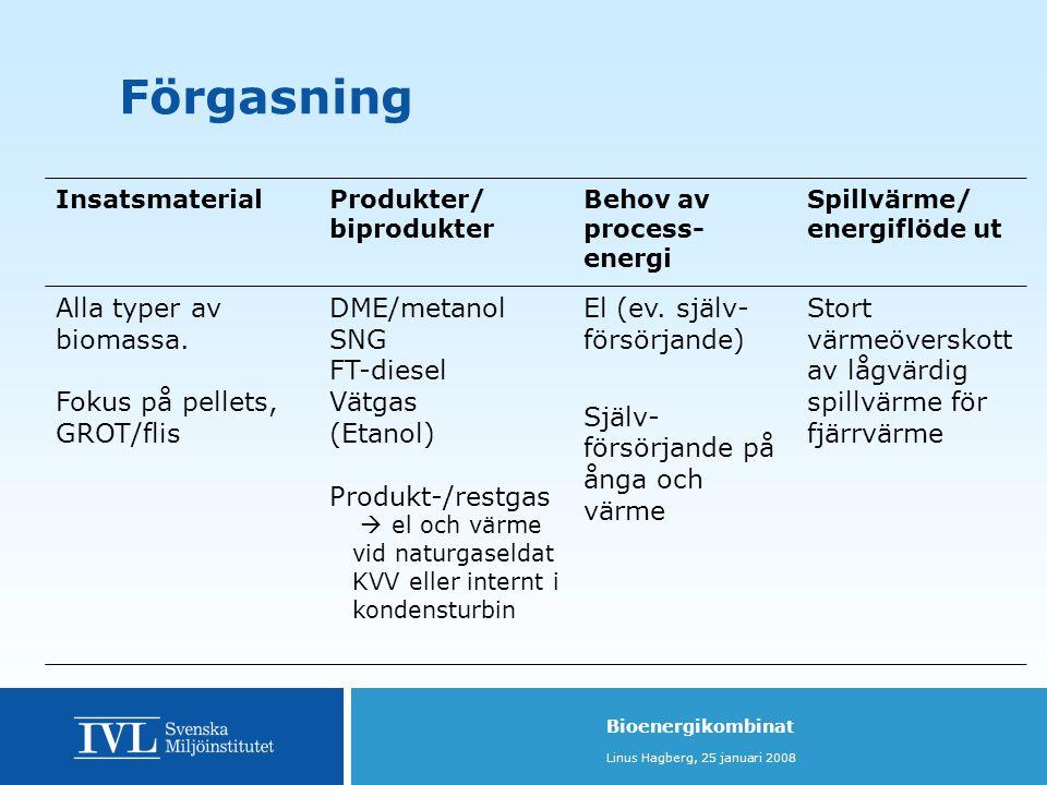 Förgasning Alla typer av biomassa. Fokus på pellets, GROT/flis