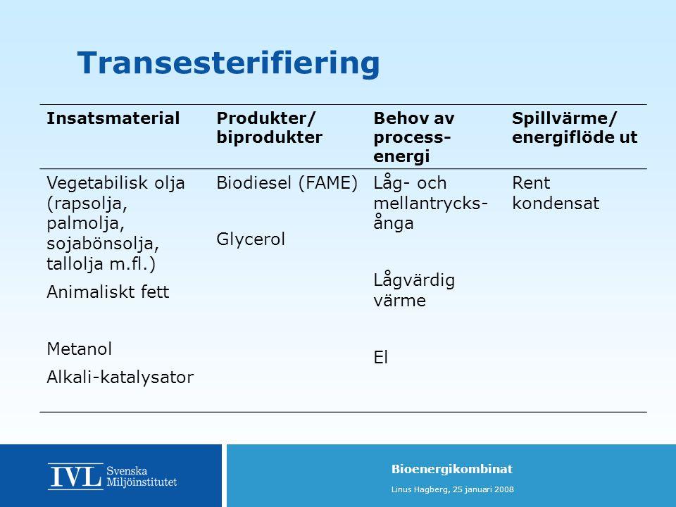 Transesterifiering Insatsmaterial. Produkter/ biprodukter. Behov av process-energi. Spillvärme/ energiflöde ut.