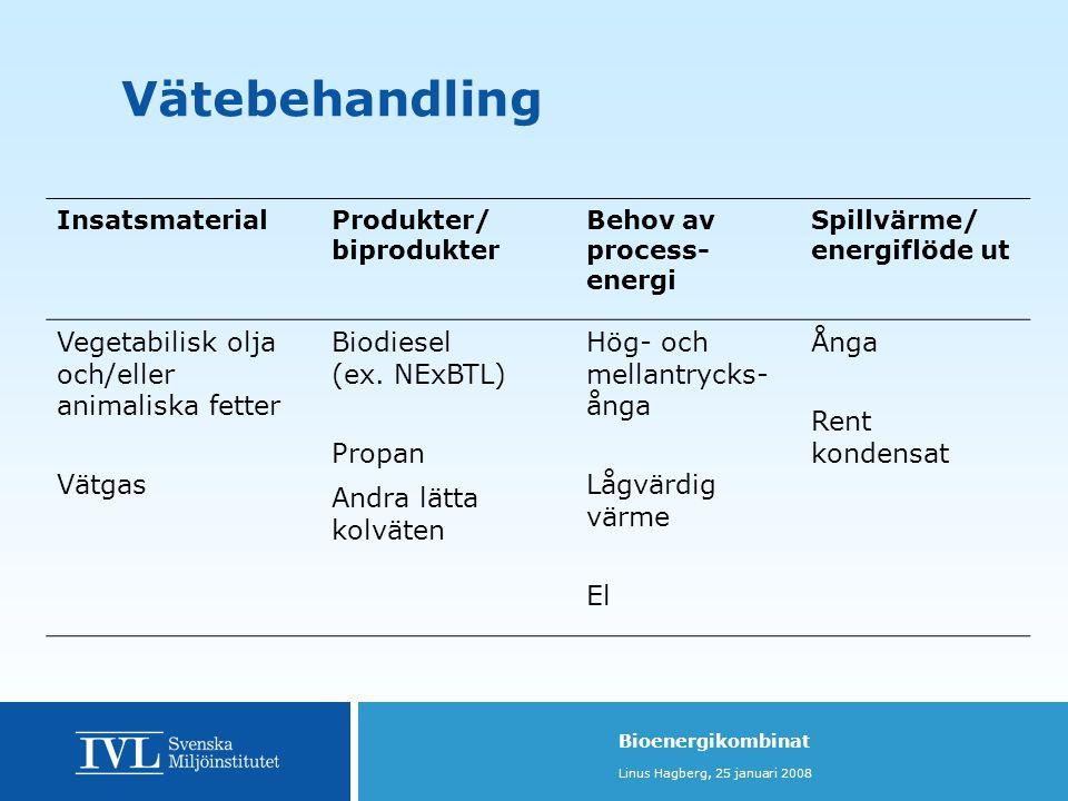 Vätebehandling Vegetabilisk olja och/eller animaliska fetter Vätgas