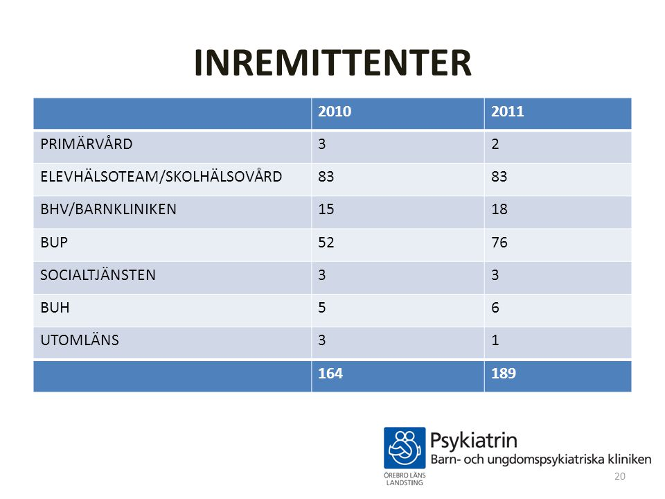 INREMITTENTER 2010 2011 PRIMÄRVÅRD 3 2 ELEVHÄLSOTEAM/SKOLHÄLSOVÅRD 83