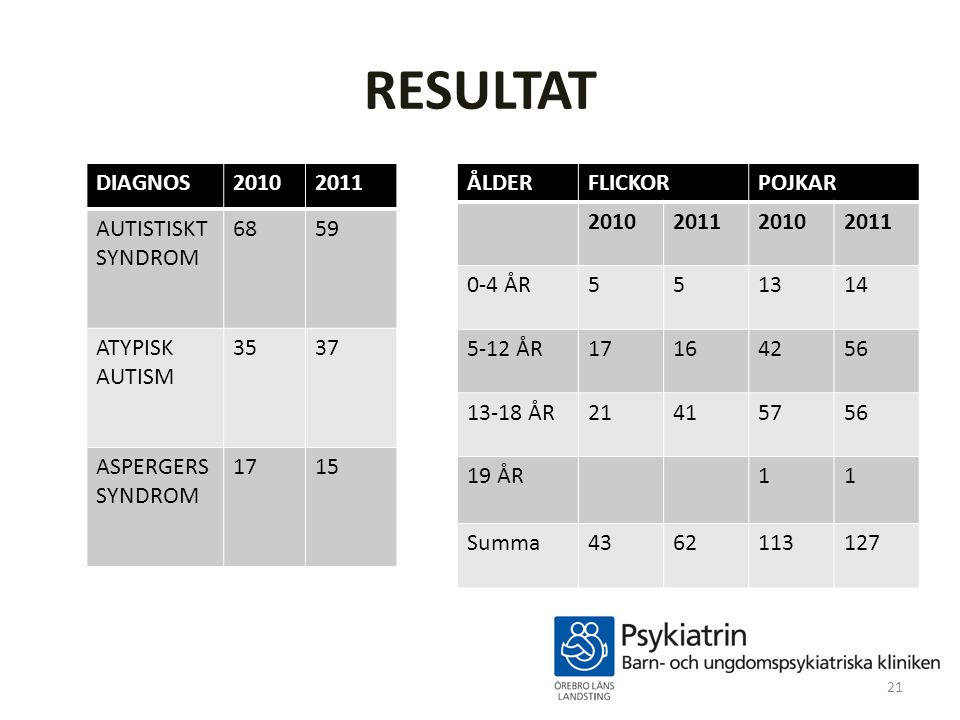 RESULTAT DIAGNOS 2010 2011 AUTISTISKT SYNDROM 68 59 ATYPISK AUTISM 35