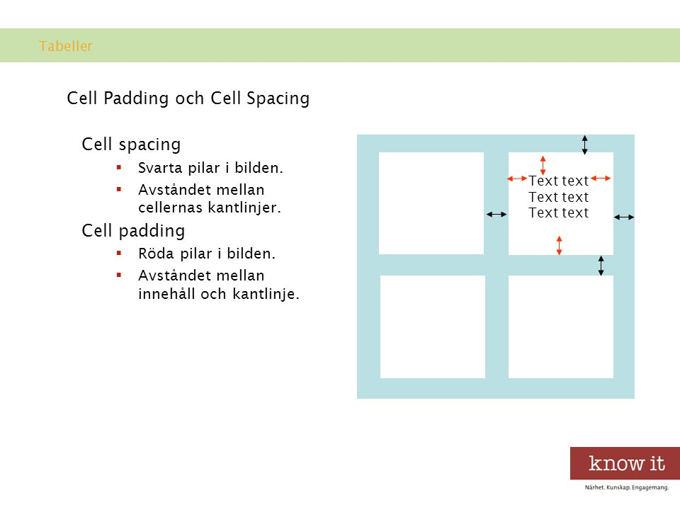 Cell Padding och Cell Spacing