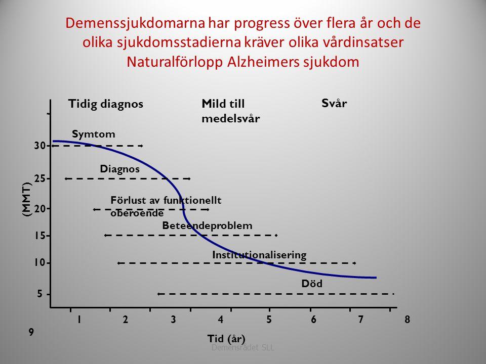 Demenssjukdomarna har progress över flera år och de olika sjukdomsstadierna kräver olika vårdinsatser Naturalförlopp Alzheimers sjukdom