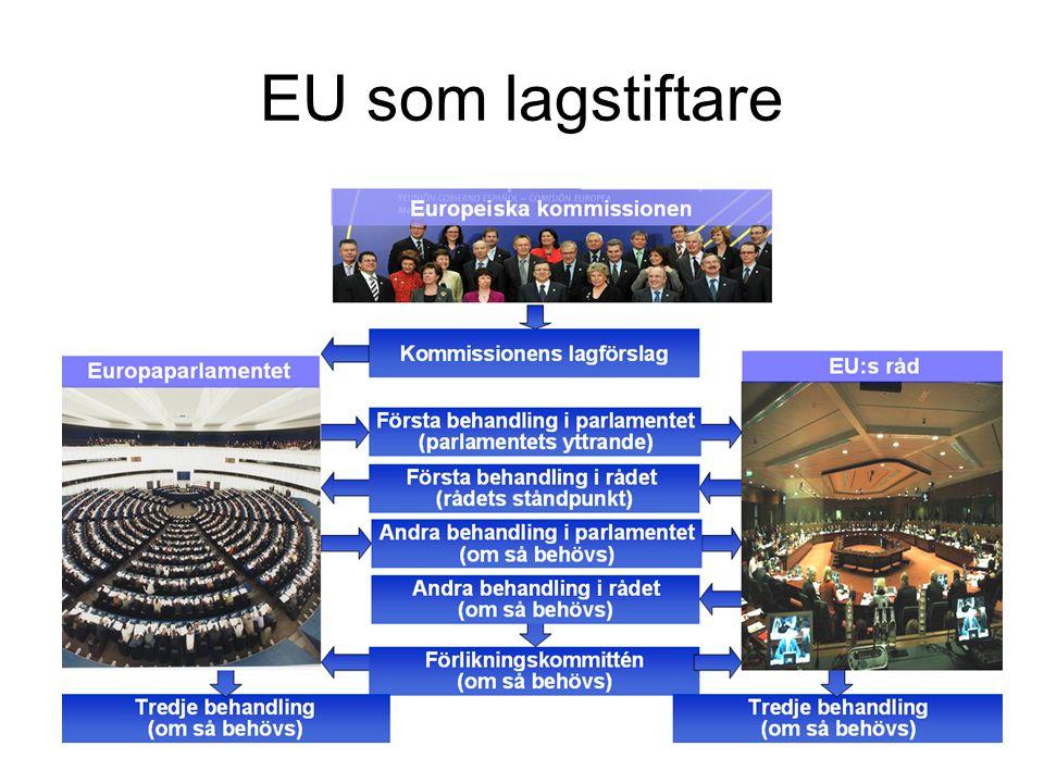 EU som lagstiftare