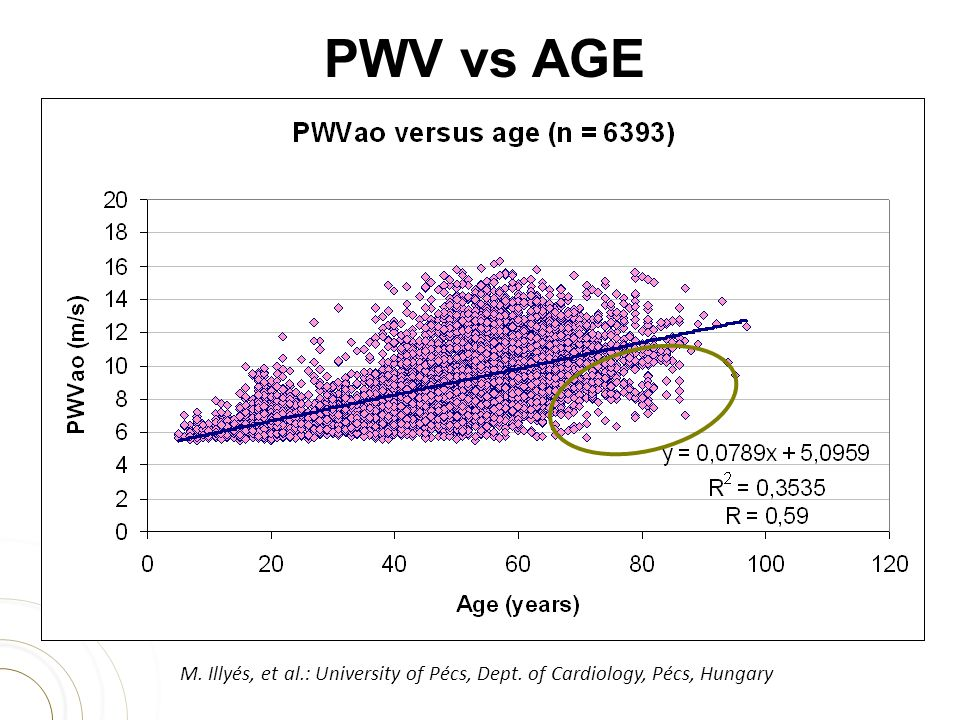 PWV vs AGE M. Illyés, et al.: University of Pécs, Dept. of Cardiology, Pécs, Hungary