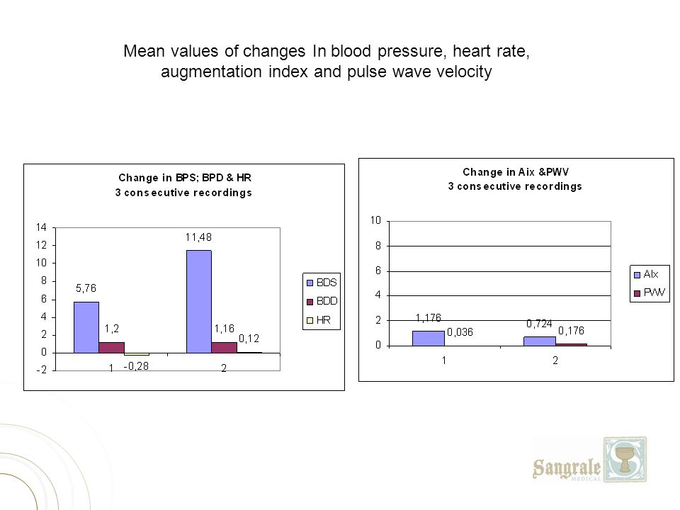 Mean values of changes In blood pressure, heart rate,