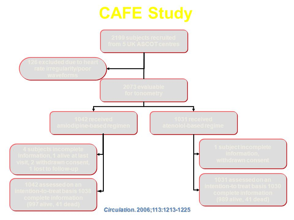 CAFE Study 2199 subjects recruited from 5 UK ASCOT centres
