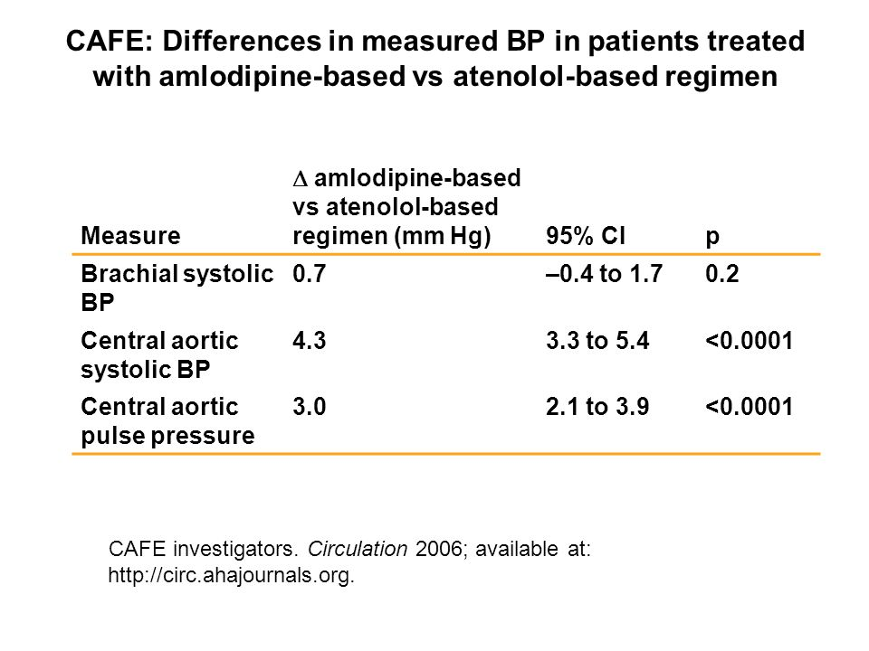 CAFE: Differences in measured BP in patients treated with amlodipine-based vs atenolol-based regimen