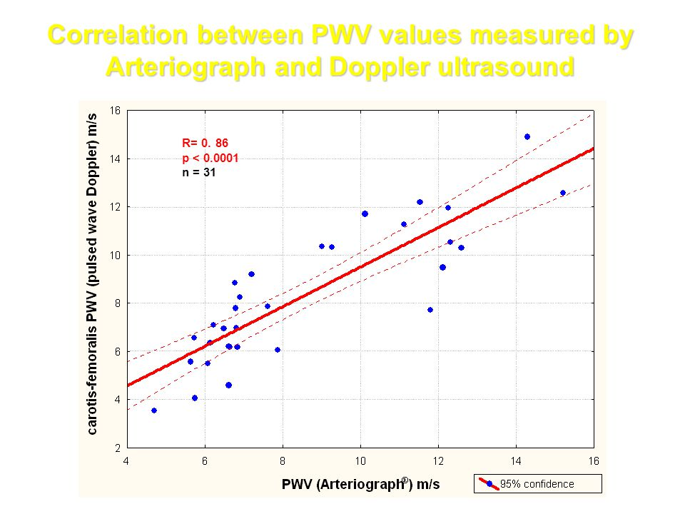 Correlation between PWV values measured by Arteriograph and Doppler ultrasound