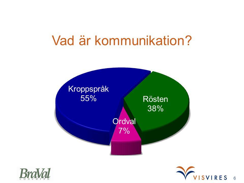 Vad är kommunikation Annikas slide 4 min Behåll Gunnars bild