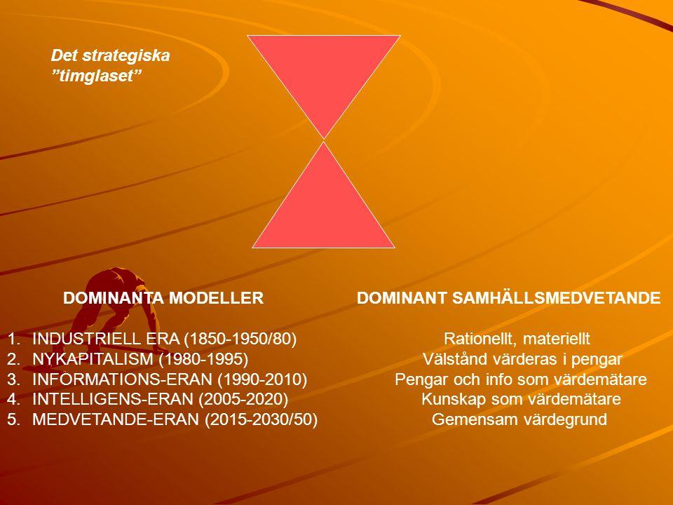 Det strategiska timglaset DOMINANTA MODELLER DOMINANT SAMHÄLLSMEDVETANDE.