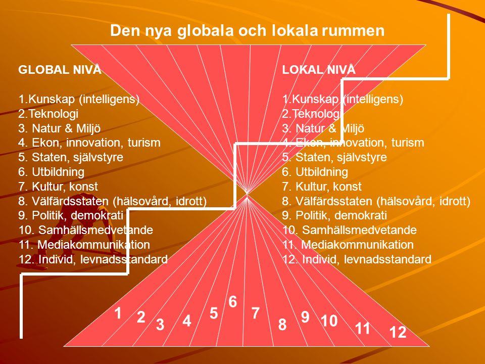 Den nya globala och lokala rummen