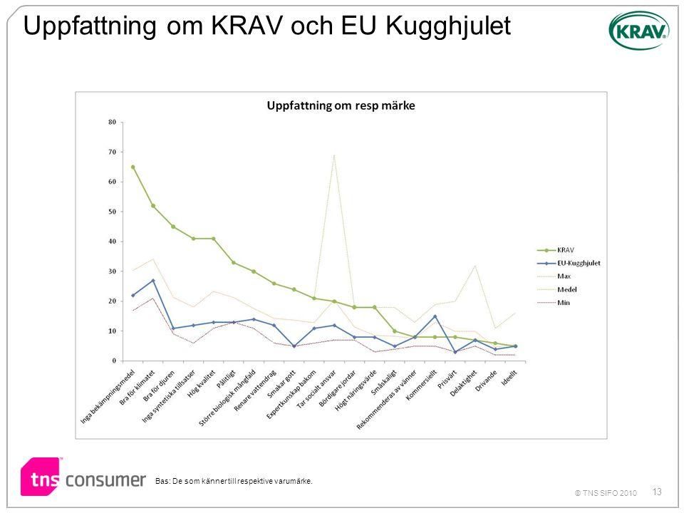 Uppfattning om KRAV och EU Kugghjulet