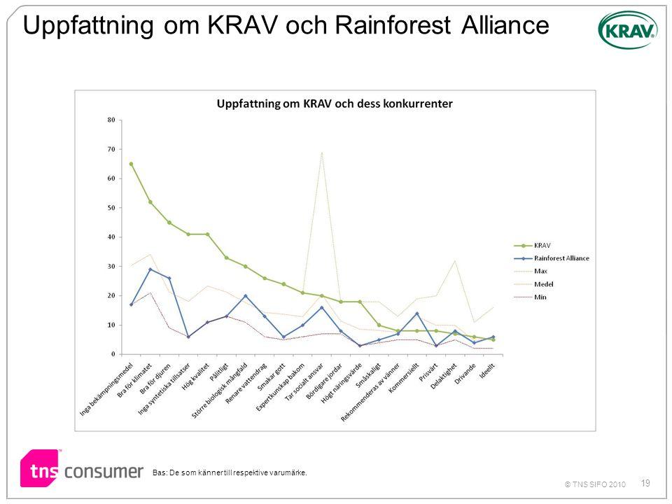 Uppfattning om KRAV och Rainforest Alliance