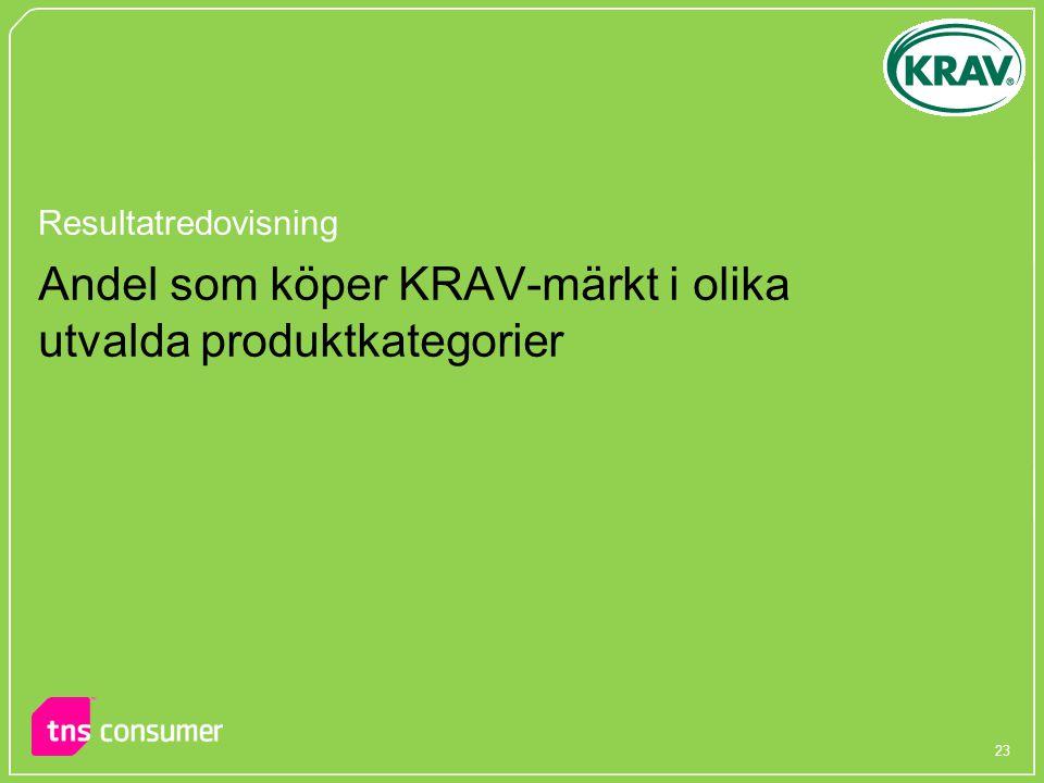 Andel som köper KRAV-märkt i olika utvalda produktkategorier
