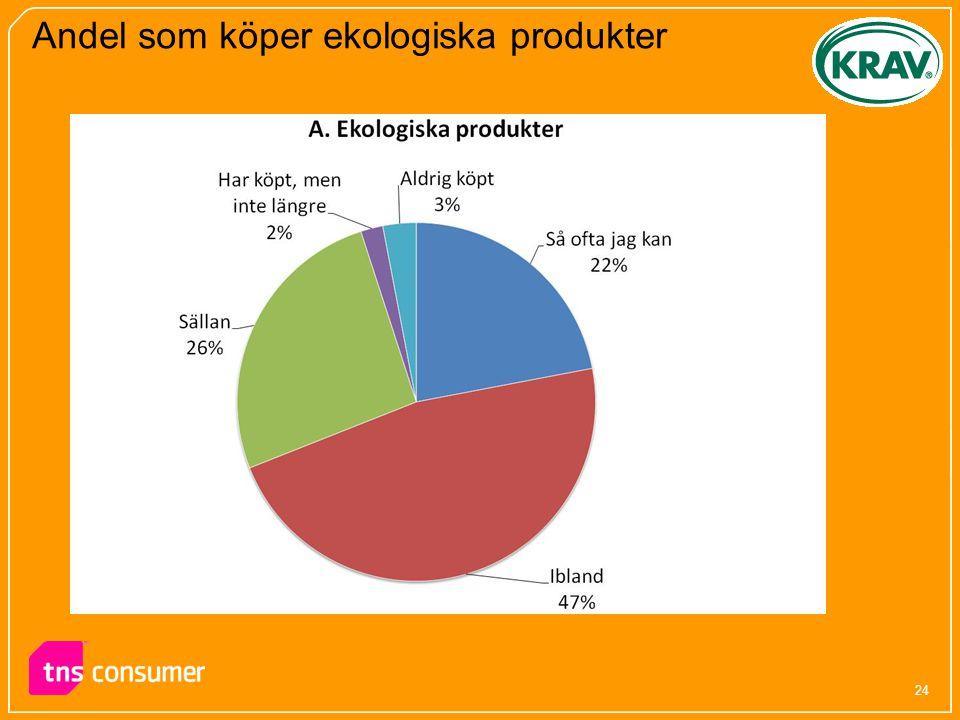 Andel som köper ekologiska produkter