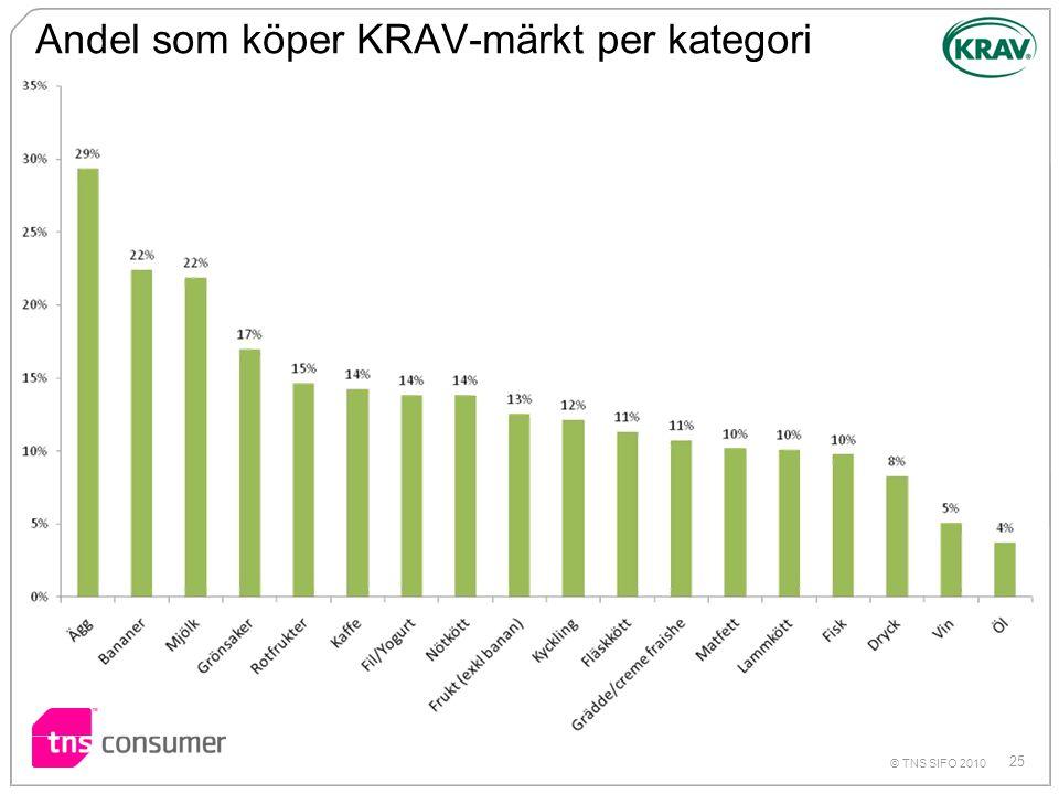 Andel som köper KRAV-märkt per kategori