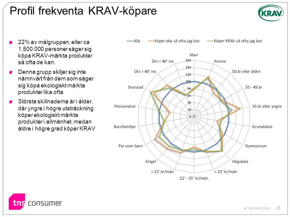 Profil frekventa KRAV-köpare