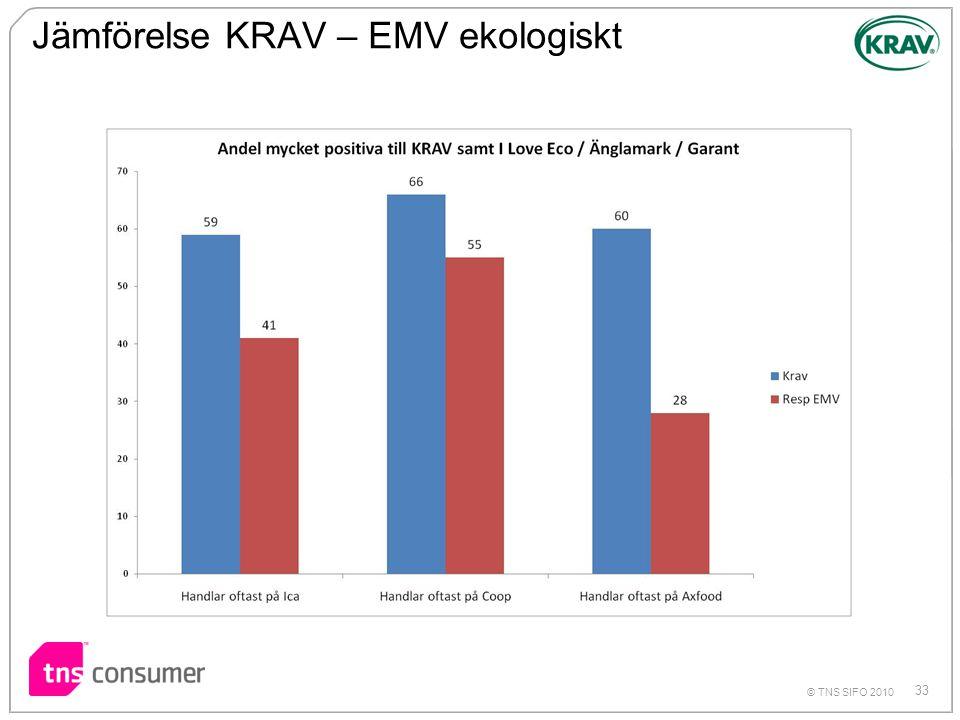 Jämförelse KRAV – EMV ekologiskt