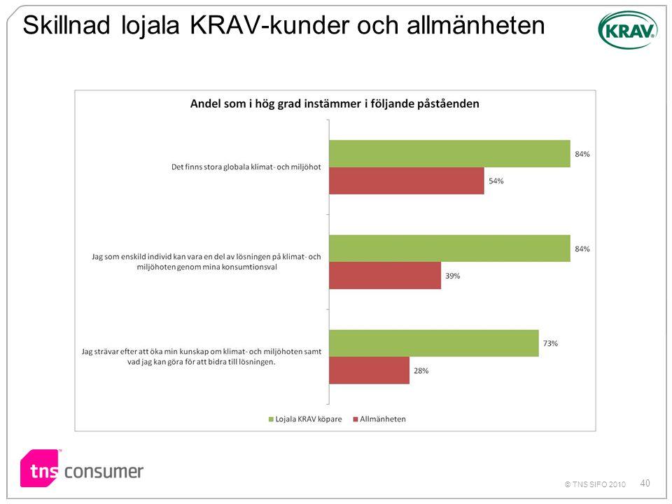 Skillnad lojala KRAV-kunder och allmänheten