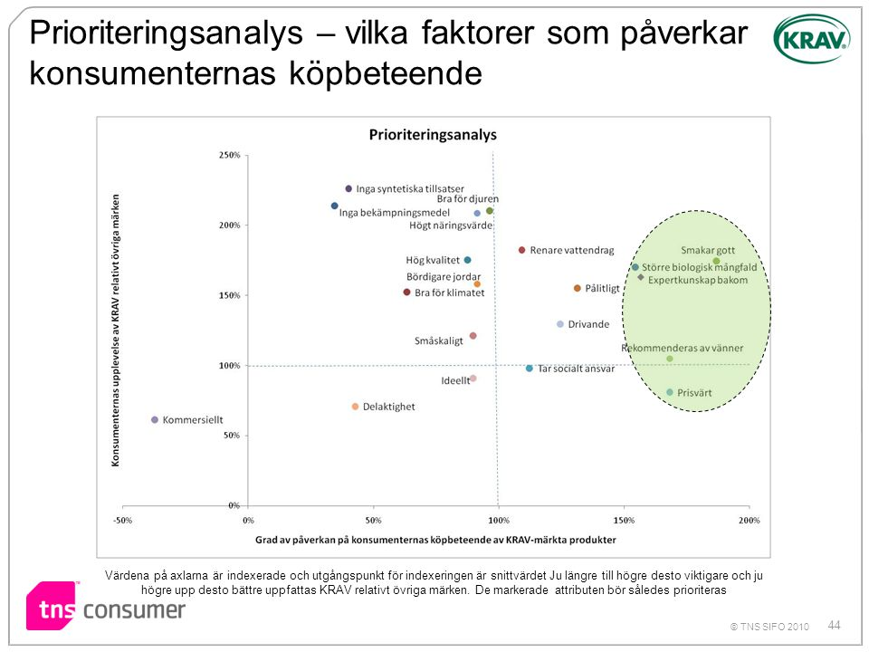 Prioriteringsanalys – vilka faktorer som påverkar konsumenternas köpbeteende