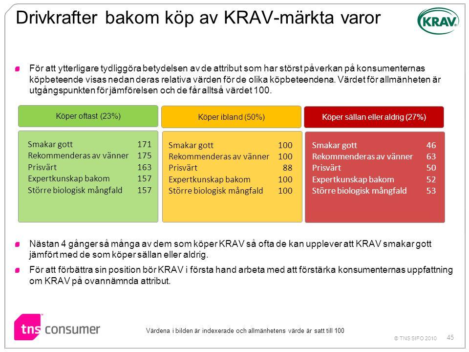 Drivkrafter bakom köp av KRAV-märkta varor