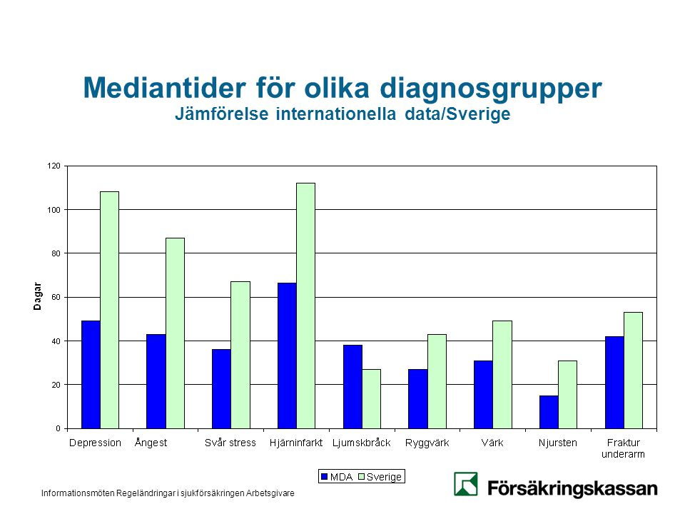Mediantider för olika diagnosgrupper Jämförelse internationella data/Sverige