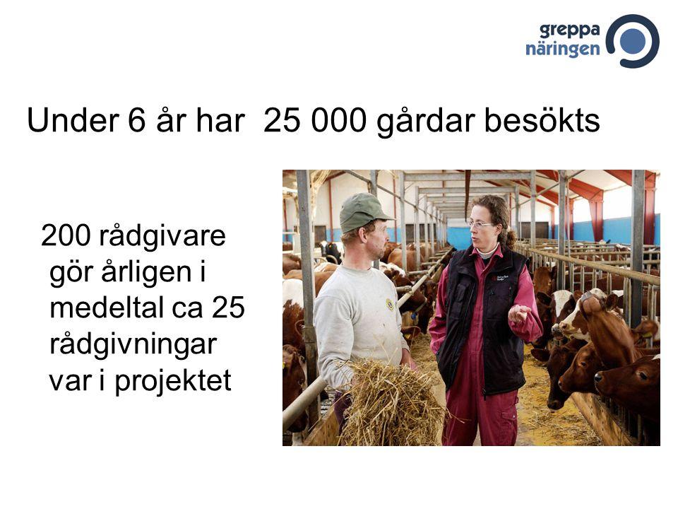 Under 6 år har 25 000 gårdar besökts