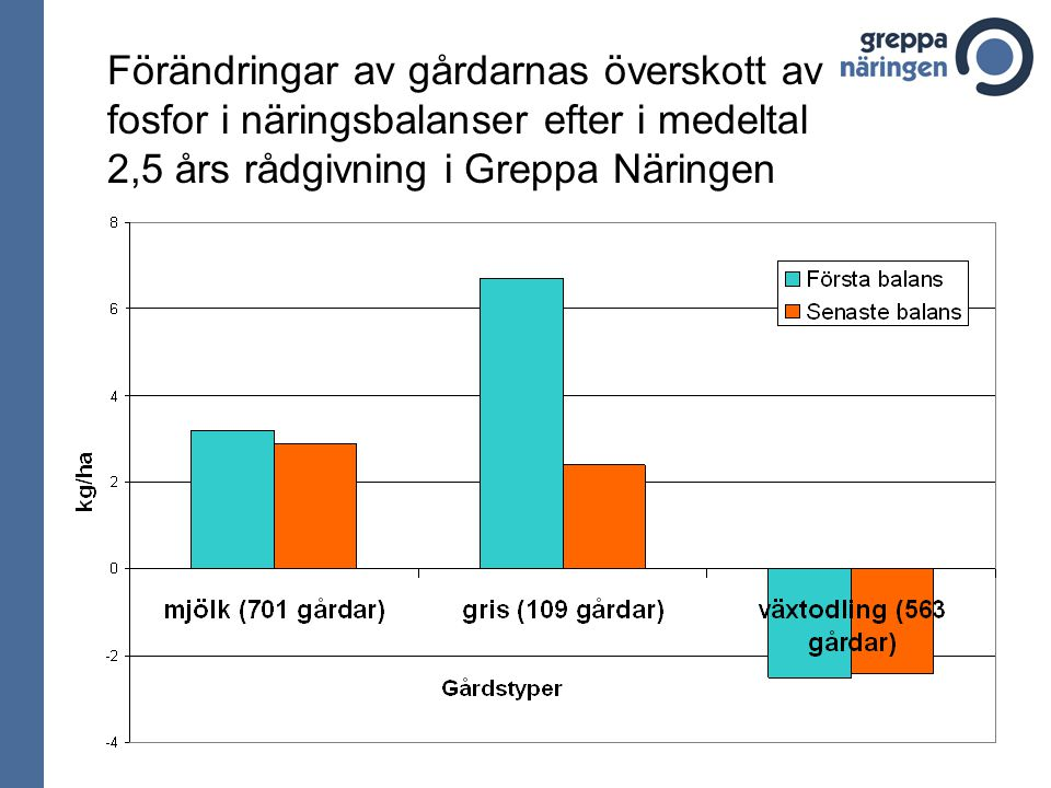 Förändringar av gårdarnas överskott av fosfor i näringsbalanser efter i medeltal 2,5 års rådgivning i Greppa Näringen