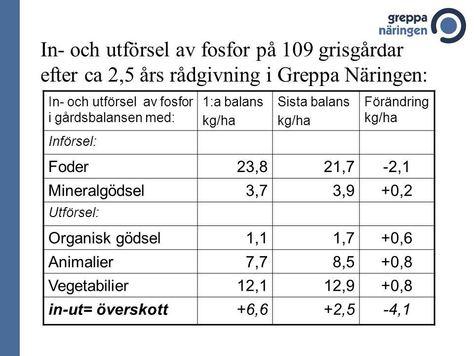 In- och utförsel av fosfor på 109 grisgårdar efter ca 2,5 års rådgivning i Greppa Näringen: