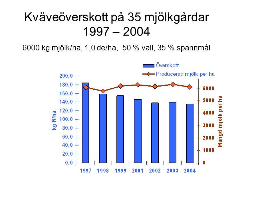 Kväveöverskott på 35 mjölkgårdar 1997 – 2004 6000 kg mjölk/ha, 1,0 de/ha, 50 % vall, 35 % spannmål