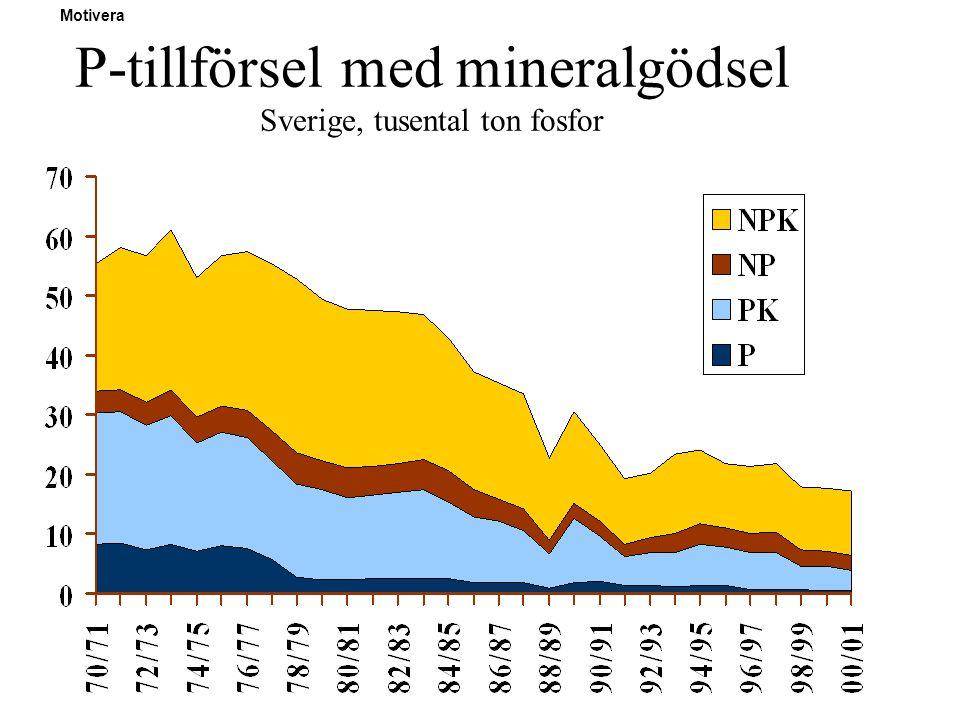 P-tillförsel med mineralgödsel Sverige, tusental ton fosfor