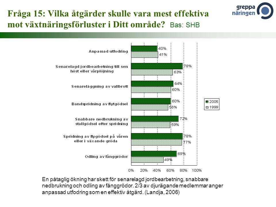 Fråga 15: Vilka åtgärder skulle vara mest effektiva mot växtnäringsförluster i Ditt område Bas: SHB
