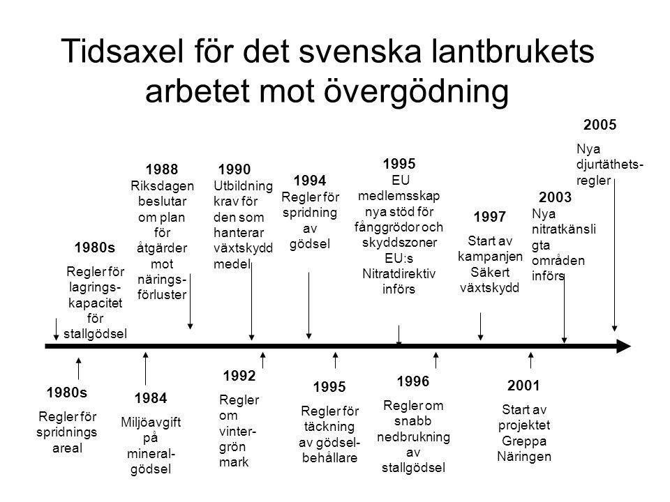 Tidsaxel för det svenska lantbrukets arbetet mot övergödning
