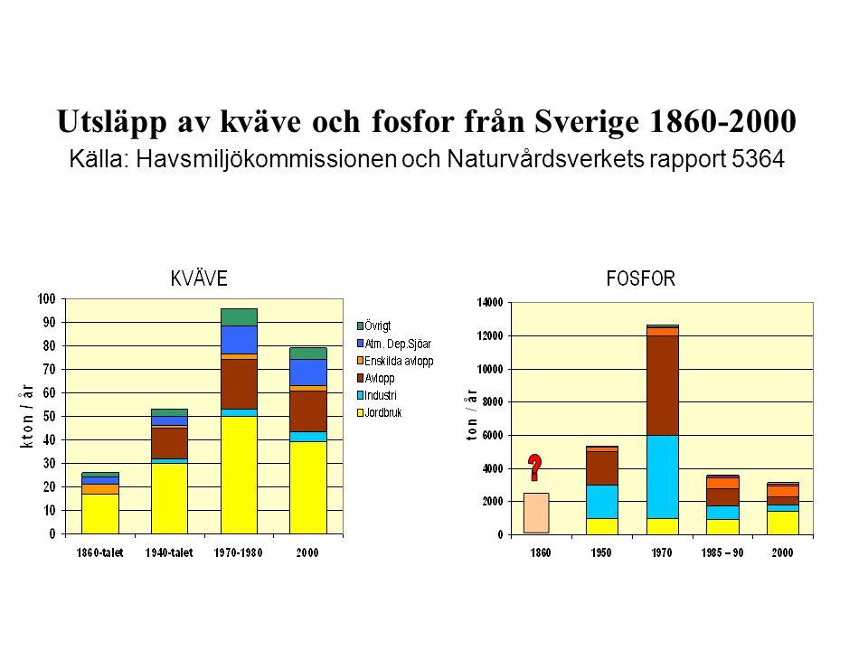 Utsläpp av kväve och fosfor från Sverige 1860-2000 Källa: Havsmiljökommissionen och Naturvårdsverkets rapport 5364