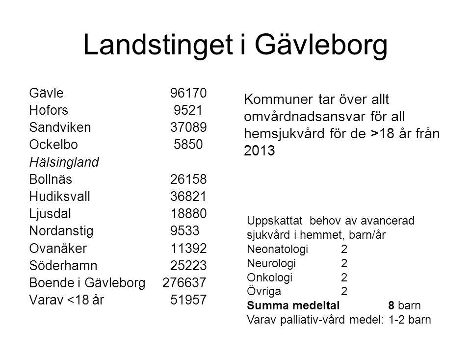 Landstinget i Gävleborg